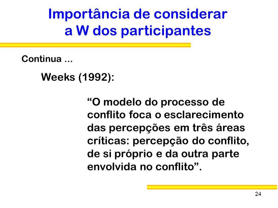 24 Importância de considerar a W dos participantes Weeks (1992): O modelo do processo de conflito foca o esclarecimento das percepções em três áreas c