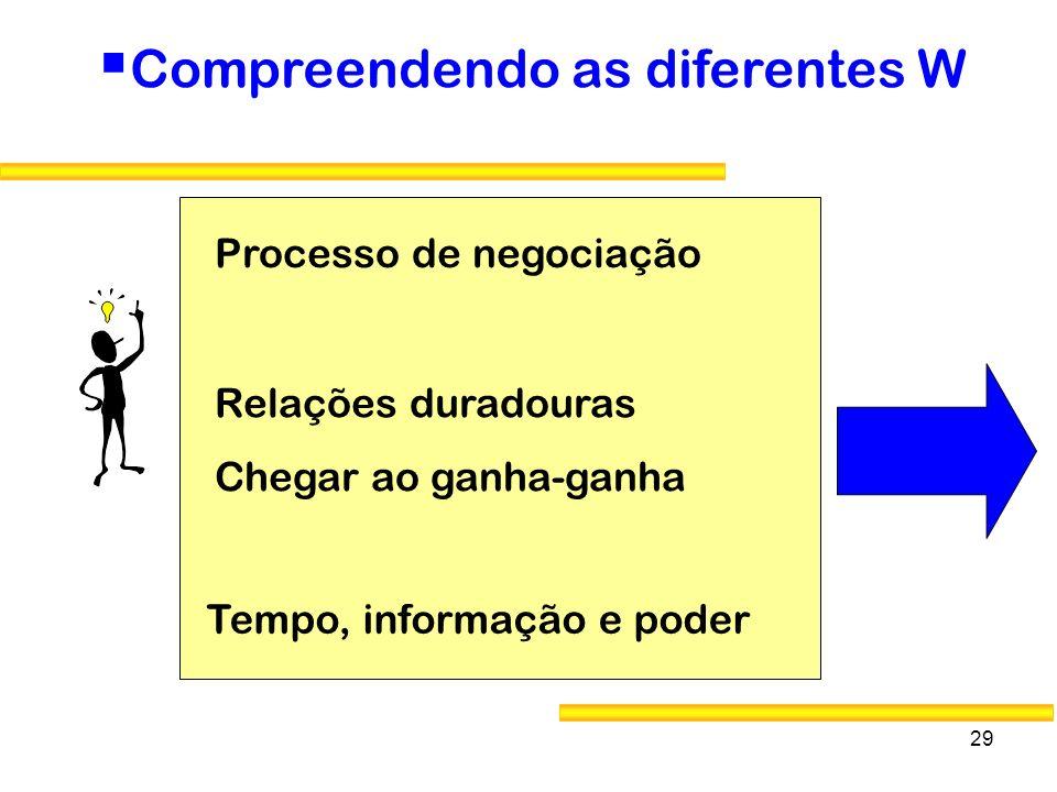 29 Compreendendo as diferentes W Relações duradouras Chegar ao ganha-ganha Processo de negociação Tempo, informação e poder