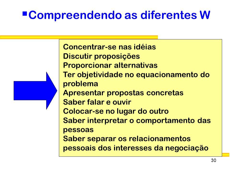 30 Compreendendo as diferentes W Concentrar-se nas idéias Discutir proposições Proporcionar alternativas Ter objetividade no equacionamento do problem