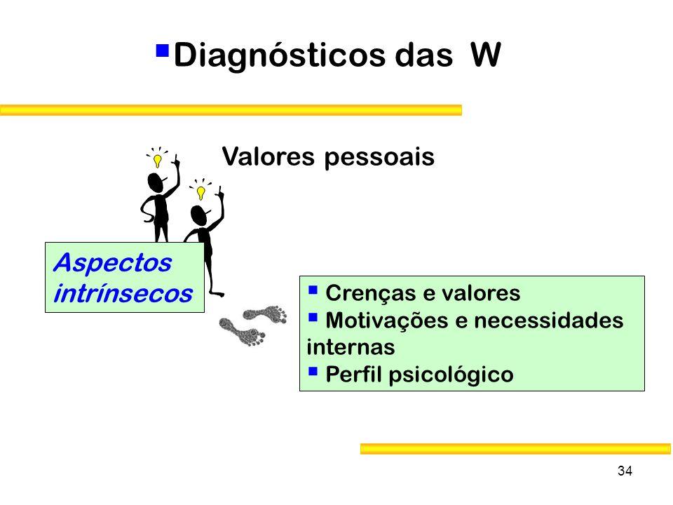 34 Diagnósticos das W Aspectos intrínsecos Crenças e valores Motivações e necessidades internas Perfil psicológico Valores pessoais