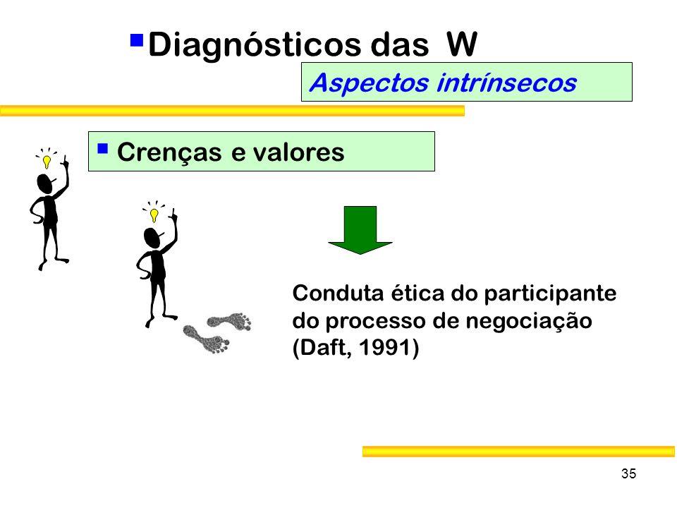 35 Diagnósticos das W Aspectos intrínsecos Crenças e valores Conduta ética do participante do processo de negociação (Daft, 1991)