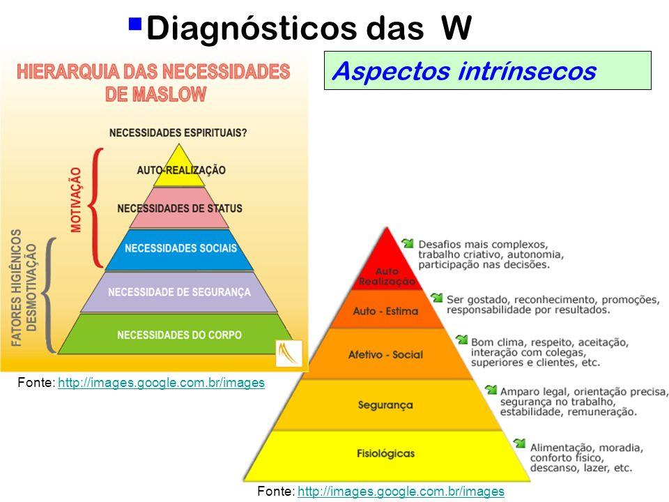 37 Diagnósticos das W Aspectos intrínsecos Fonte: http://images.google.com.br/imageshttp://images.google.com.br/images Fonte: http://images.google.com