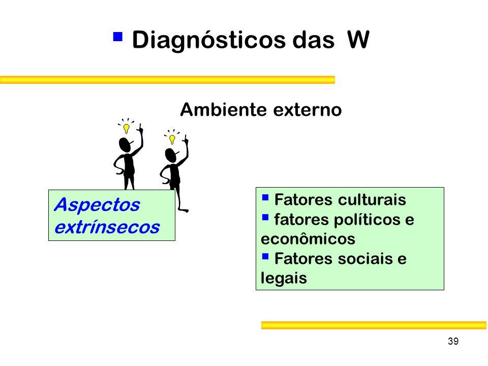 39 Diagnósticos das W Aspectos extrínsecos Fatores culturais fatores políticos e econômicos Fatores sociais e legais Ambiente externo
