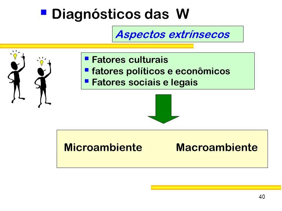 40 Diagnósticos das W Aspectos extrínsecos Fatores culturais fatores políticos e econômicos Fatores sociais e legais MacroambienteMicroambiente