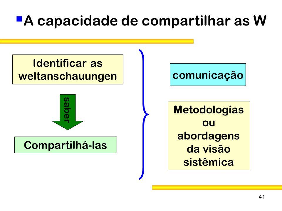 41 A capacidade de compartilhar as W saber Compartilhá-las Identificar as weltanschauungen comunicação Metodologias ou abordagens da visão sistêmica