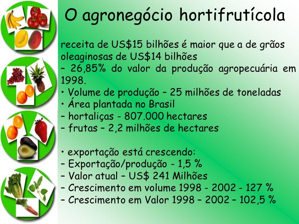 O agronegócio hortifrutícola receita de US$15 bilhões é maior que a de grãos oleaginosas de US$14 bilhões – 26,85% do valor da produção agropecuária e