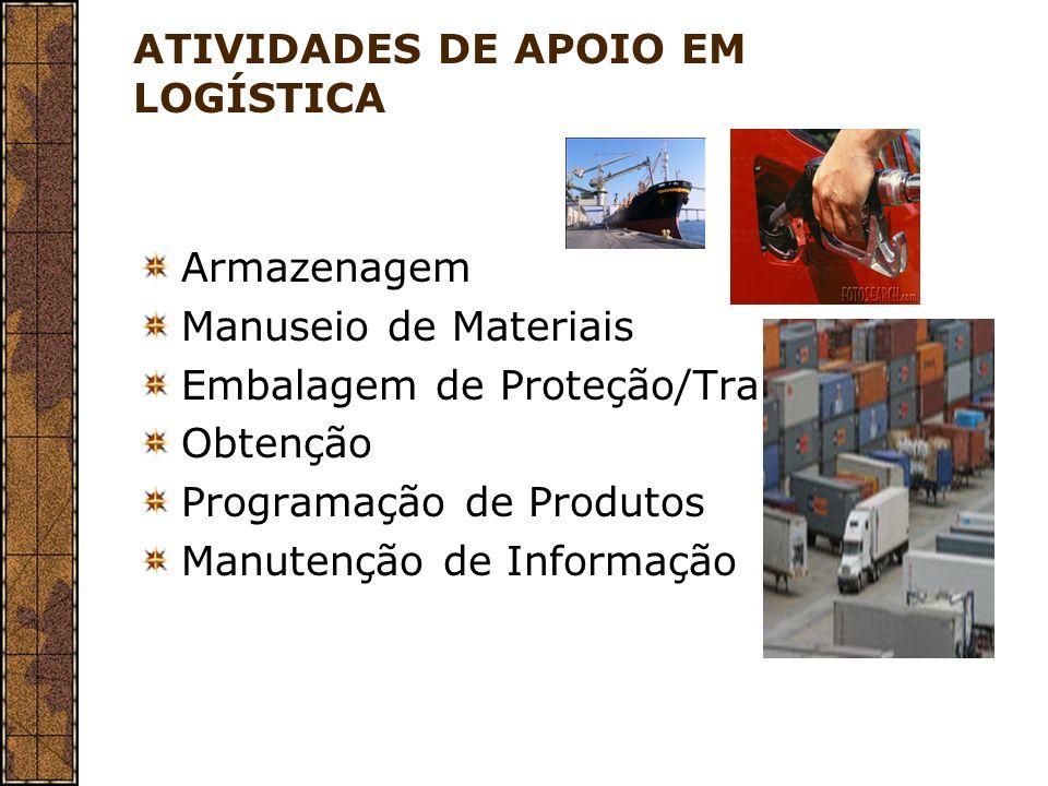 ATIVIDADES DE APOIO EM LOGÍSTICA Armazenagem Manuseio de Materiais Embalagem de Proteção/Transporte Obtenção Programação de Produtos Manutenção de Inf
