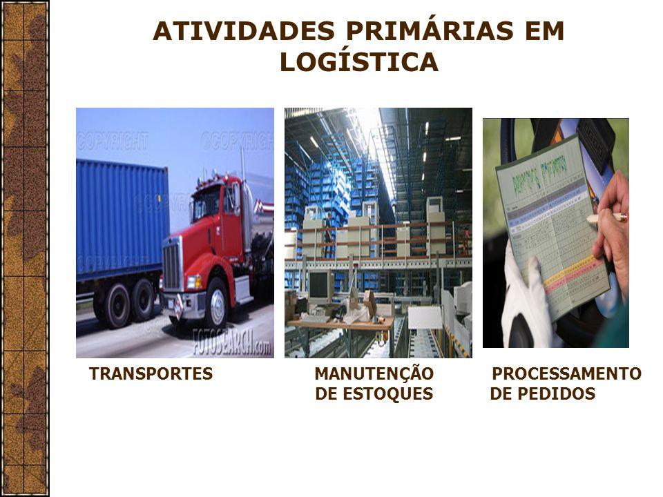 Conceito de Atividades Primárias São as atividades de importância primária para atingir os objetivos logístico de CUSTO e NÍVEL DE SERVIÇO.