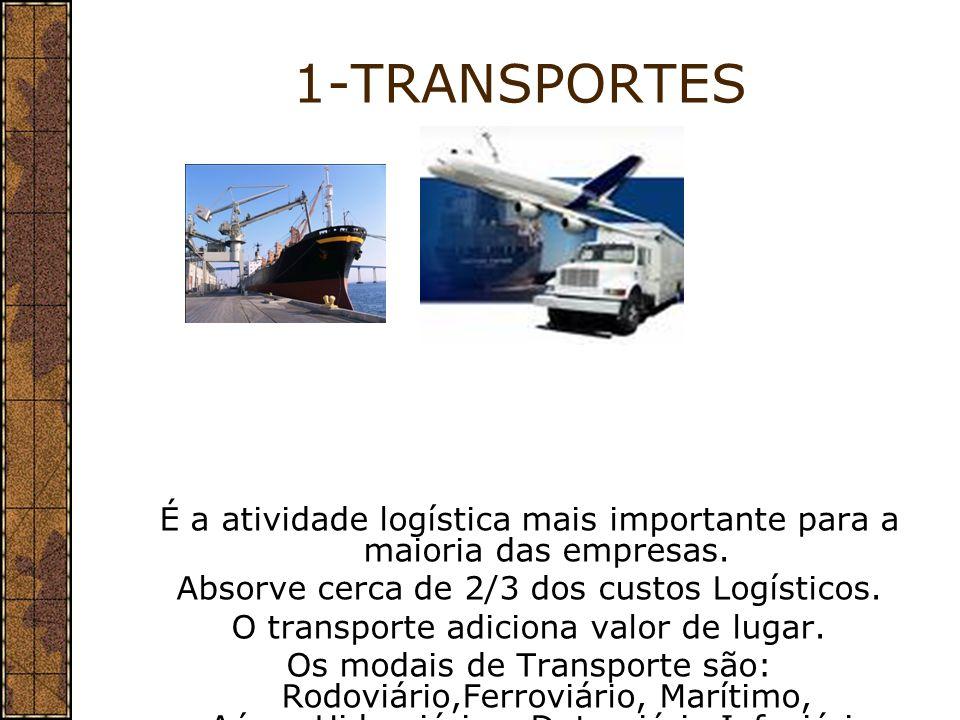 1-TRANSPORTES É a atividade logística mais importante para a maioria das empresas. Absorve cerca de 2/3 dos custos Logísticos. O transporte adiciona v