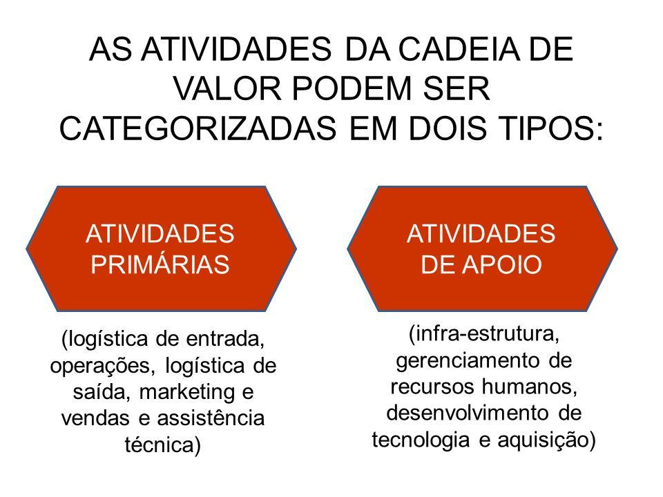 AS ATIVIDADES DA CADEIA DE VALOR PODEM SER CATEGORIZADAS EM DOIS TIPOS: ATIVIDADES PRIMÁRIAS ATIVIDADES DE APOIO (logística de entrada, operações, log