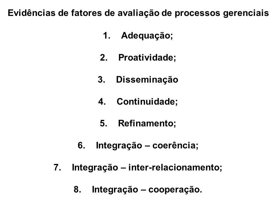 Evidências de fatores de avaliação de processos gerenciais 1.Adequação; 2.Proatividade; 3.Disseminação 4.Continuidade; 5.Refinamento; 6.Integração – c