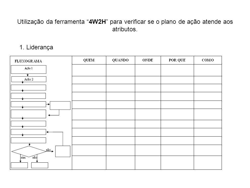 Utilização da ferramenta 4W2H para verificar se o plano de ação atende aos atributos. 1. Liderança