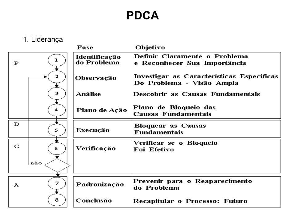 PDCA 1. Liderança