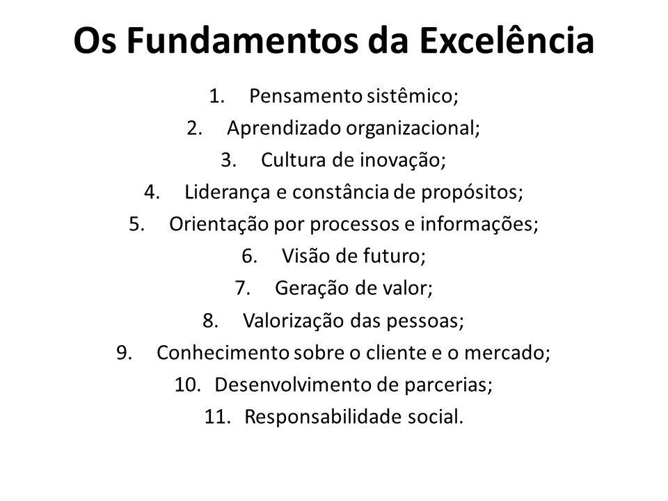 Os Fundamentos da Excelência 1.Pensamento sistêmico; 2.Aprendizado organizacional; 3.Cultura de inovação; 4.Liderança e constância de propósitos; 5.Or