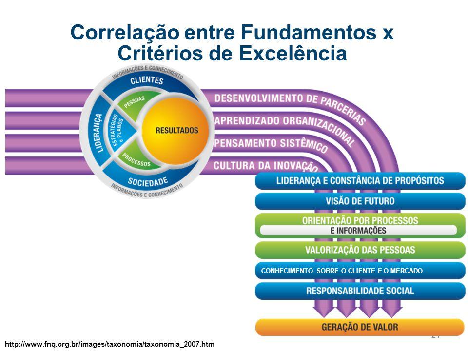 21 Correlação entre Fundamentos x Critérios de Excelência CONHECIMENTO SOBRE O CLIENTE E O MERCADO http://www.fnq.org.br/images/taxonomia/taxonomia_20