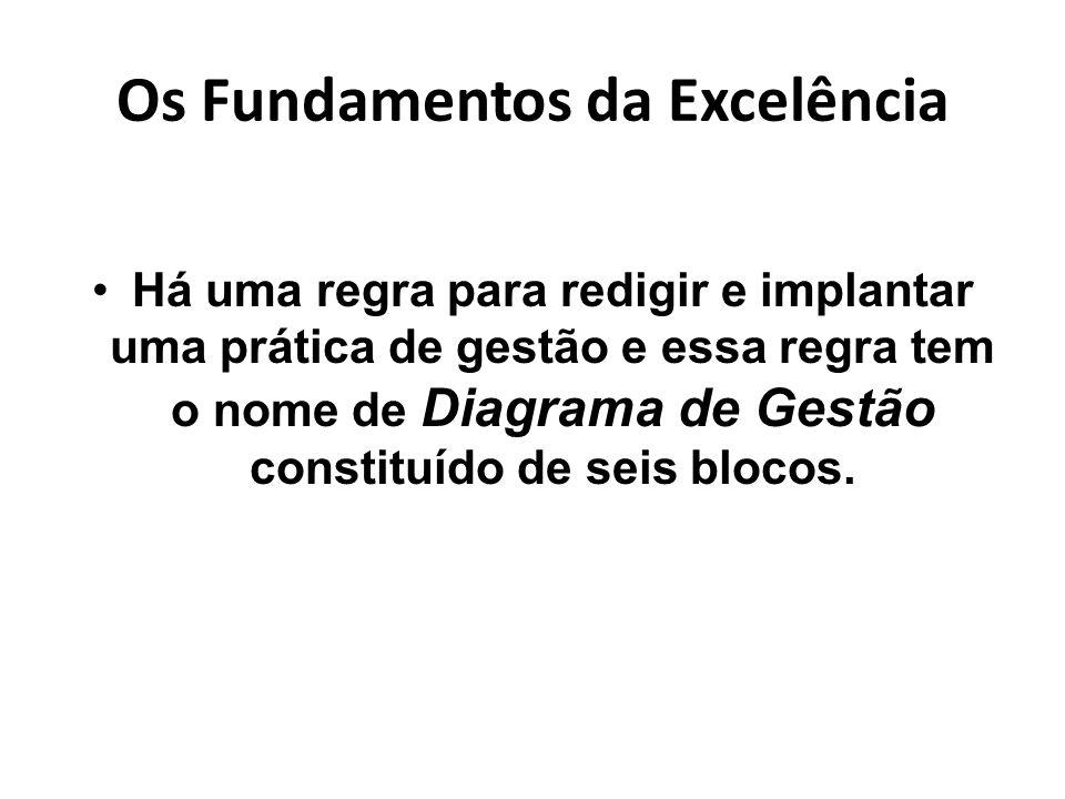 Os Fundamentos da Excelência Há uma regra para redigir e implantar uma prática de gestão e essa regra tem o nome de Diagrama de Gestão constituído de