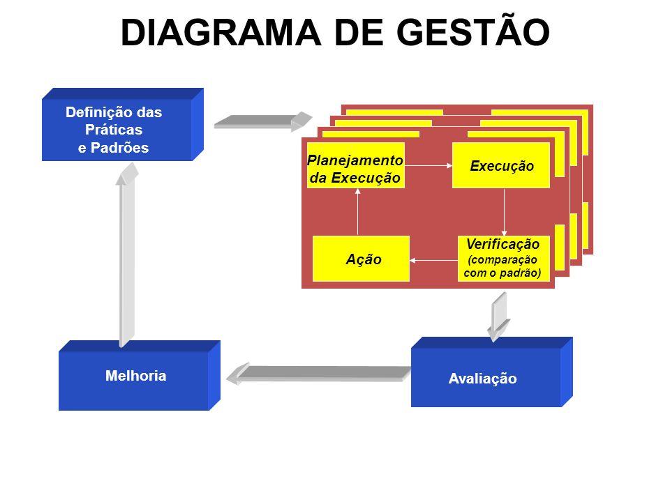 DIAGRAMA DE GESTÃO Definição das Práticas e Padrões Melhoria Avaliação Planejamento da Execução Execução Verificação (comparação com o padrão) Ação