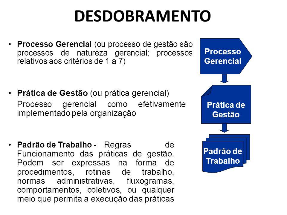 DESDOBRAMENTO Processo Gerencial (ou processo de gestão são processos de natureza gerencial; processos relativos aos critérios de 1 a 7) Prática de Ge
