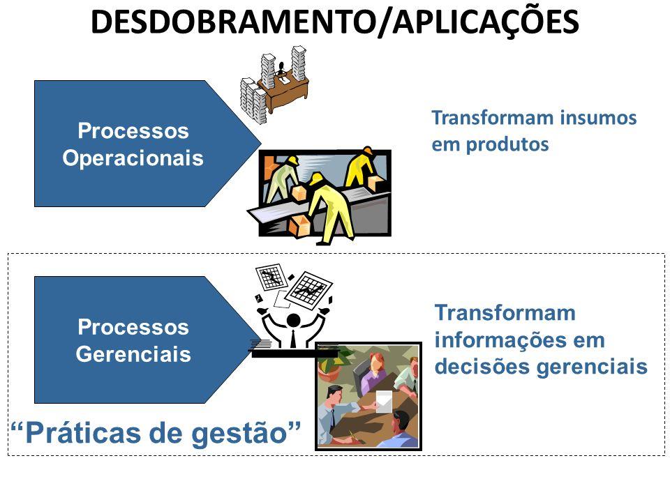 DESDOBRAMENTO/APLICAÇÕES Transformam insumos em produtos Processos Operacionais Processos Gerenciais Transformam informações em decisões gerenciais Pr