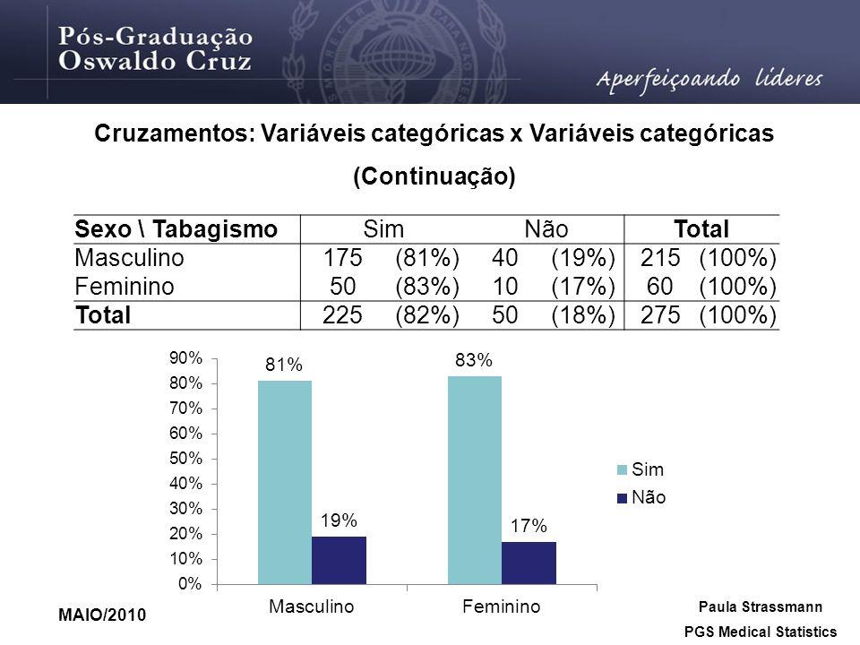 MAIO/2010 Paula Strassmann PGS Medical Statistics Cruzamentos: Variáveis categóricas x Variáveis categóricas (Continuação) Sexo \ TabagismoSimNãoTotal