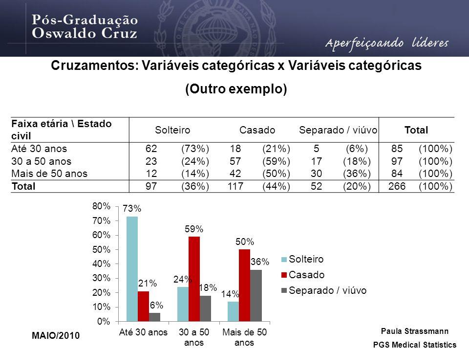 MAIO/2010 Paula Strassmann PGS Medical Statistics Cruzamentos: Variáveis categóricas x Variáveis categóricas (Outro exemplo) Faixa etária \ Estado civ
