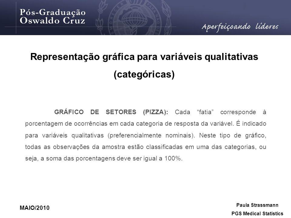 Representação gráfica para variáveis qualitativas (categóricas) GRÁFICO DE SETORES (PIZZA): Cada fatia corresponde à porcentagem de ocorrências em cad