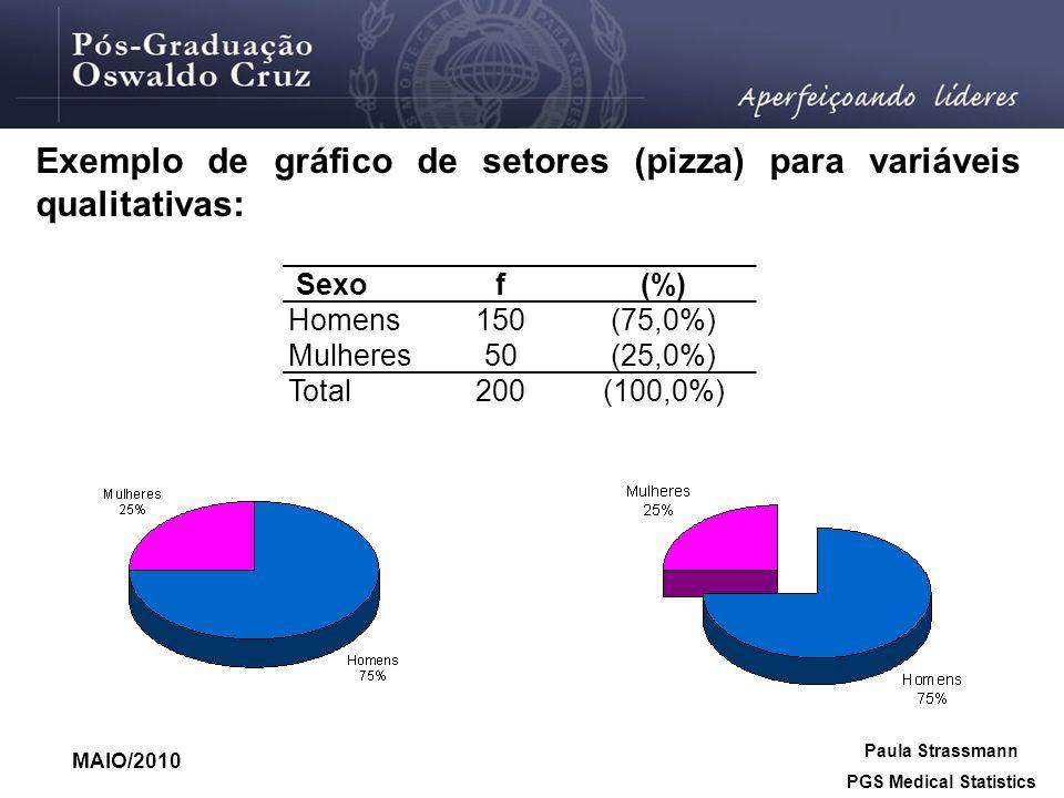MAIO/2010 Paula Strassmann PGS Medical Statistics Exemplo de gráfico de setores (pizza) para variáveis qualitativas: Sexof(%) Homens150(75,0%) Mulhere