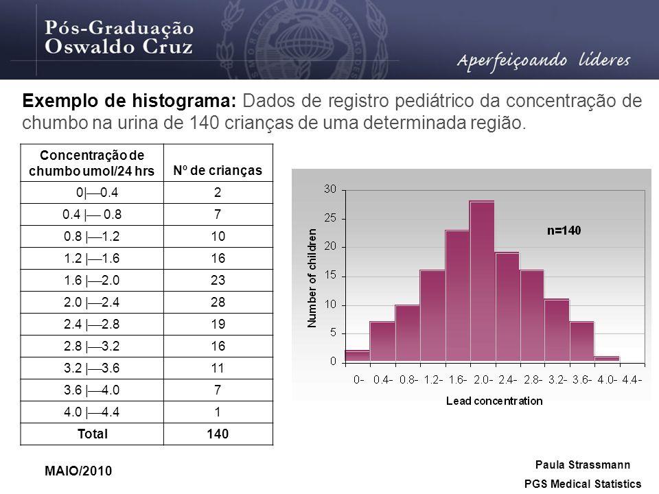 Exemplo de histograma: Dados de registro pediátrico da concentração de chumbo na urina de 140 crianças de uma determinada região. Concentração de chum