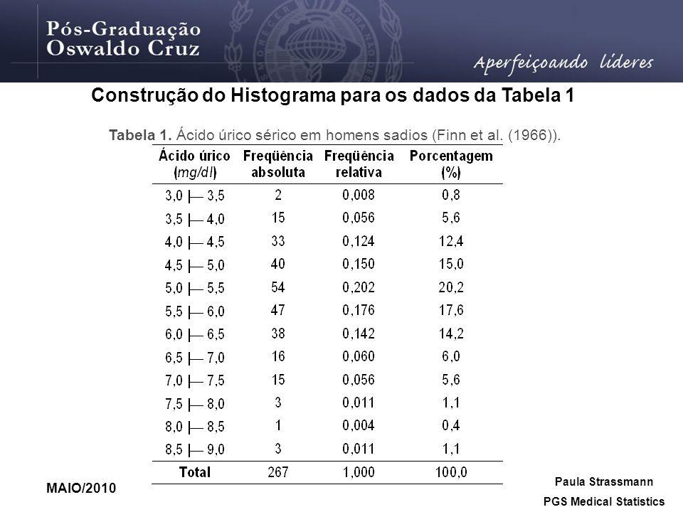 Construção do Histograma para os dados da Tabela 1 Tabela 1. Ácido úrico sérico em homens sadios (Finn et al. (1966)). MAIO/2010 Paula Strassmann PGS