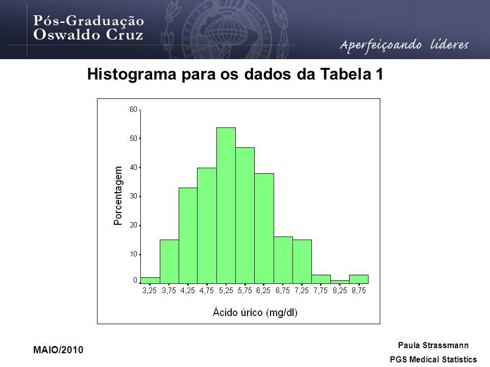 Histograma para os dados da Tabela 1 MAIO/2010 Paula Strassmann PGS Medical Statistics