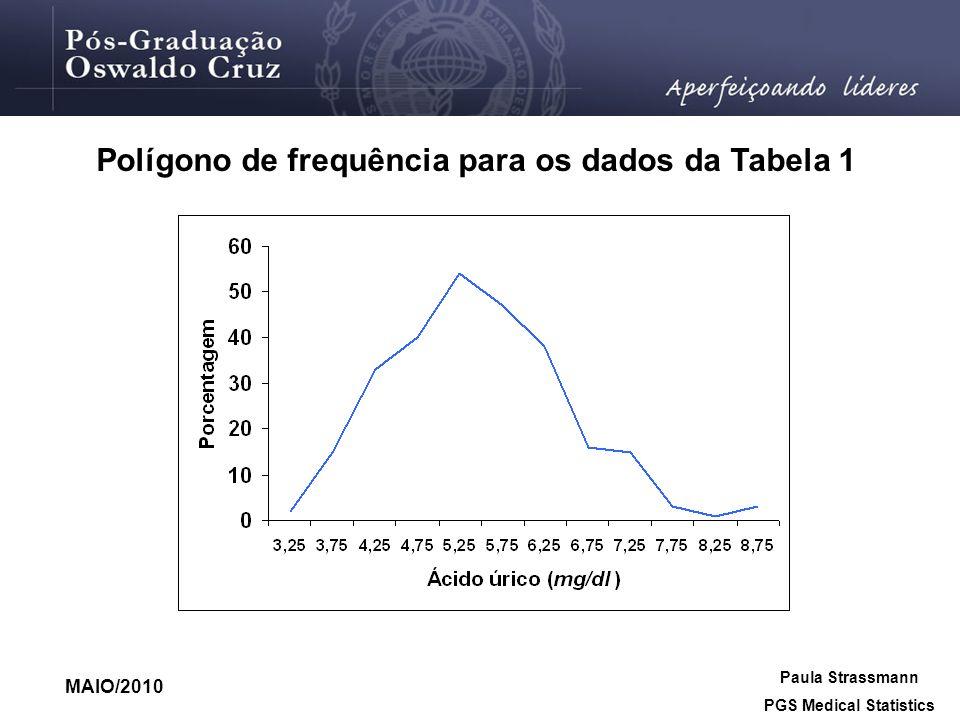 MAIO/2010 Paula Strassmann PGS Medical Statistics Polígono de frequência para os dados da Tabela 1