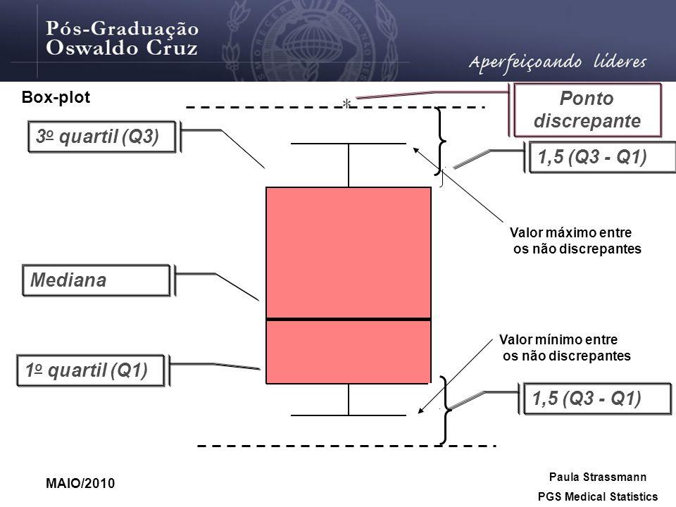 3 o quartil (Q3) Mediana 1 o quartil (Q1) 1,5 (Q3 - Q1) Ponto discrepante Box-plot 1,5 (Q3 - Q1) Valor máximo entre os não discrepantes Valor mínimo e
