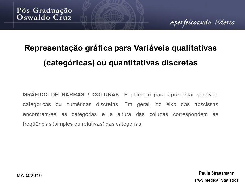 Representação gráfica para Variáveis qualitativas (categóricas) ou quantitativas discretas GRÁFICO DE BARRAS / COLUNAS: É utilizado para apresentar va