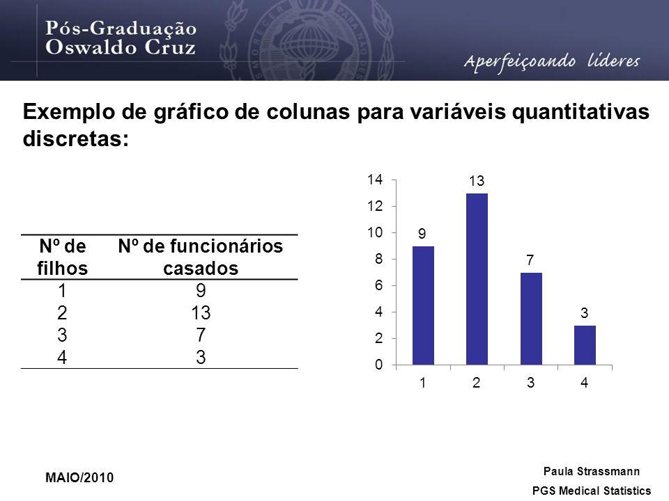 MAIO/2010 Paula Strassmann PGS Medical Statistics Exemplo de gráfico de colunas para variáveis quantitativas discretas: Nº de filhos Nº de funcionário