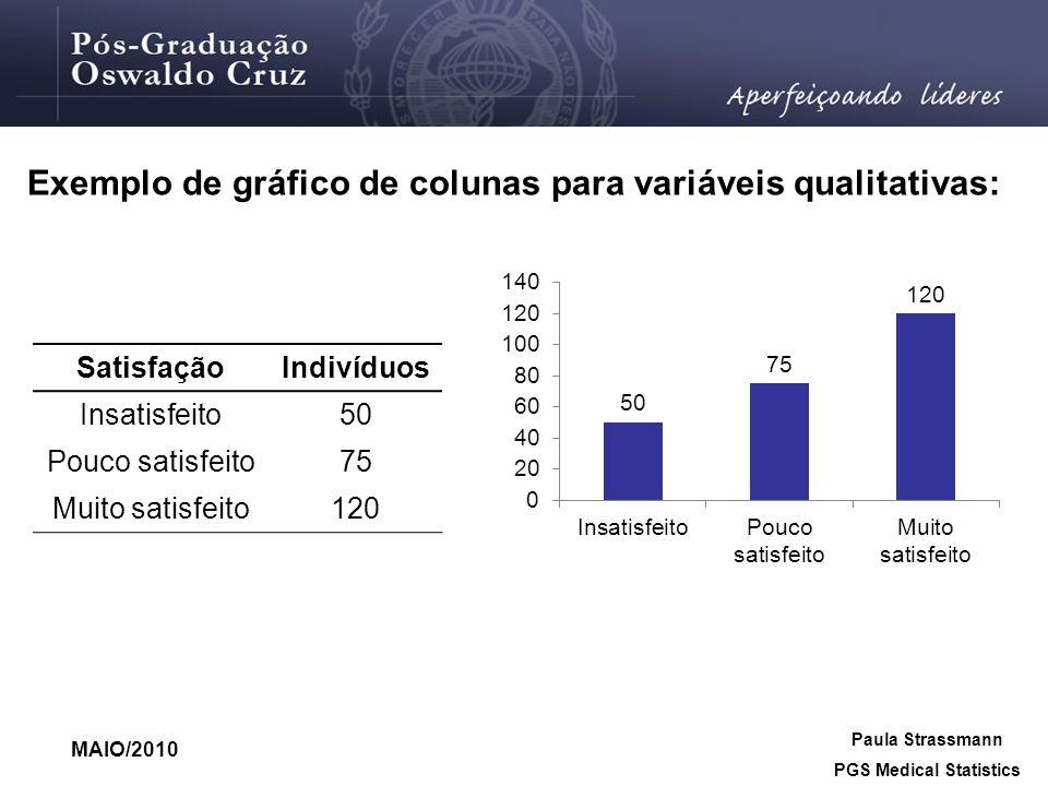 Exemplo de gráfico de colunas para variáveis qualitativas: MAIO/2010 Paula Strassmann PGS Medical Statistics SatisfaçãoIndivíduos Insatisfeito50 Pouco