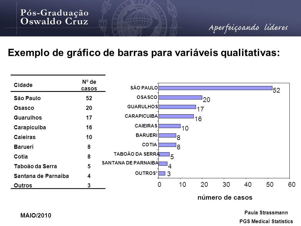 MAIO/2010 Paula Strassmann PGS Medical Statistics Cidade Nº de casos São Paulo52 Osasco20 Guarulhos17 Carapicuiba16 Caieiras10 Barueri8 Cotia8 Taboão
