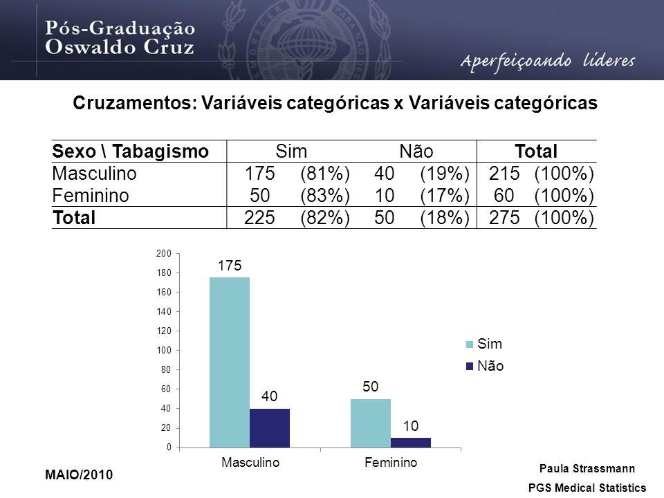 MAIO/2010 Paula Strassmann PGS Medical Statistics Cruzamentos: Variáveis categóricas x Variáveis categóricas (Continuação) Sexo \ TabagismoSimNãoTotal Masculino175(81%)40(19%)215(100%) Feminino50(83%)10(17%)60(100%) Total225(82%)50(18%)275(100%)