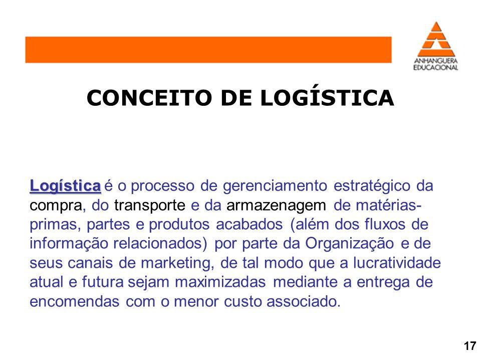 CONCEITO DE LOGÍSTICA Logística Logística é o processo de gerenciamento estratégico da compra, do transporte e da armazenagem de matérias- primas, par