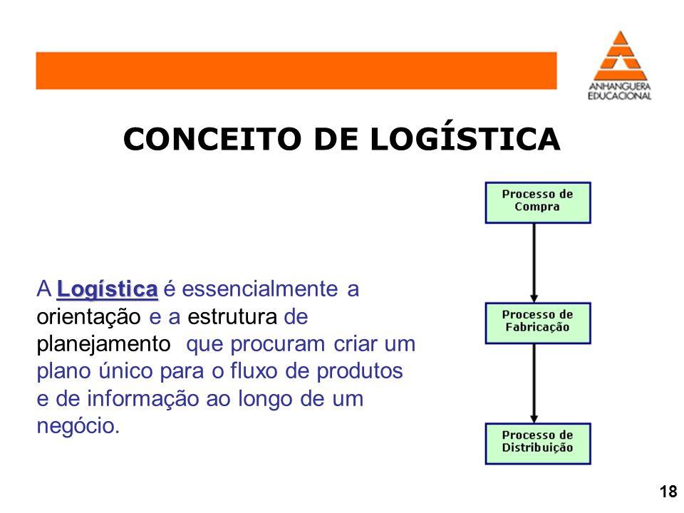 CONCEITO DE LOGÍSTICA Logística A Logística é essencialmente a orientação e a estrutura de planejamento que procuram criar um plano único para o fluxo