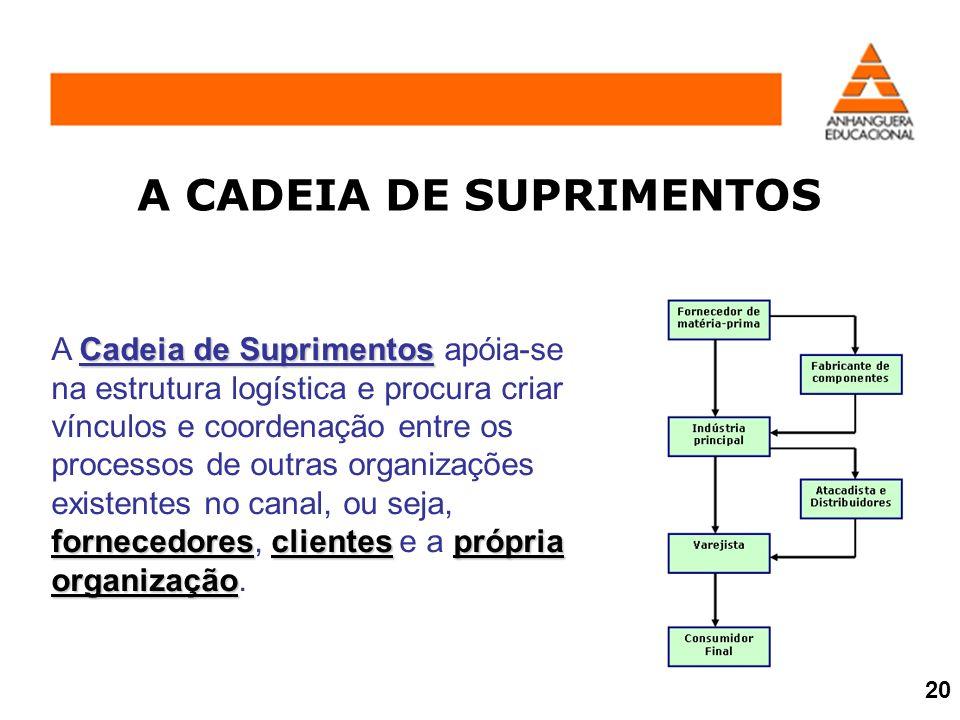A CADEIA DE SUPRIMENTOS Cadeia de Suprimentos fornecedoresclientesprópria organização A Cadeia de Suprimentos apóia-se na estrutura logística e procur