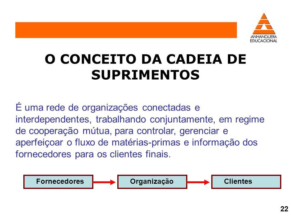 O CONCEITO DA CADEIA DE SUPRIMENTOS É uma rede de organizações conectadas e interdependentes, trabalhando conjuntamente, em regime de cooperação mútua