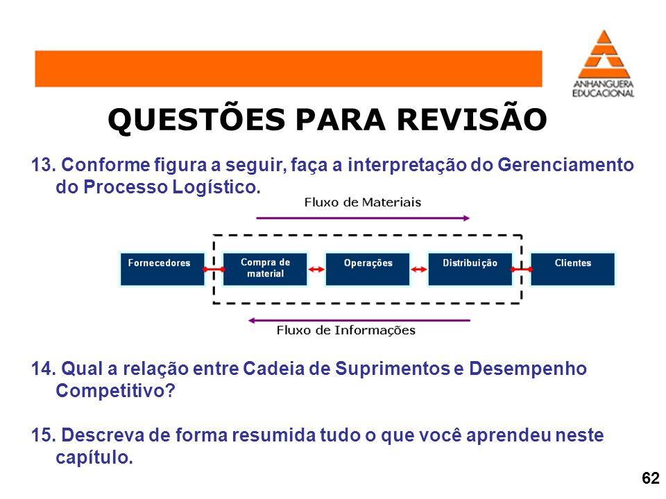 QUESTÕES PARA REVISÃO 13. Conforme figura a seguir, faça a interpretação do Gerenciamento do Processo Logístico. 14. Qual a relação entre Cadeia de Su