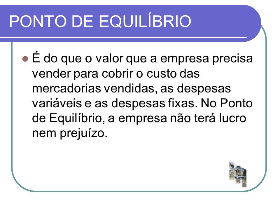 PONTO DE EQUILÍBRIO Custos e despesas fixas % margem de contribuição PE =