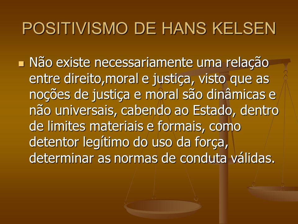 POSITIVISMO DE HANS KELSEN Não existe necessariamente uma relação entre direito,moral e justiça, visto que as noções de justiça e moral são dinâmicas