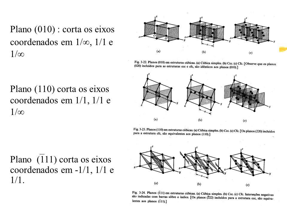 Plano (010) : corta os eixos coordenados em 1/, 1/1 e 1/ Plano (110) corta os eixos coordenados em 1/1, 1/1 e 1/ Plano (111) corta os eixos coordenado