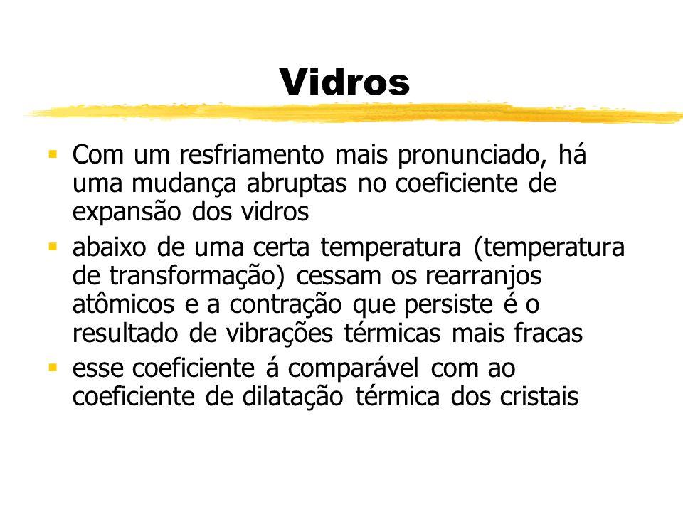 Vidros Com um resfriamento mais pronunciado, há uma mudança abruptas no coeficiente de expansão dos vidros abaixo de uma certa temperatura (temperatur