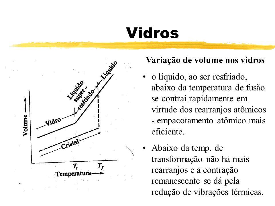 Vidros Variação de volume nos vidros o líquido, ao ser resfriado, abaixo da temperatura de fusão se contrai rapidamente em virtude dos rearranjos atôm