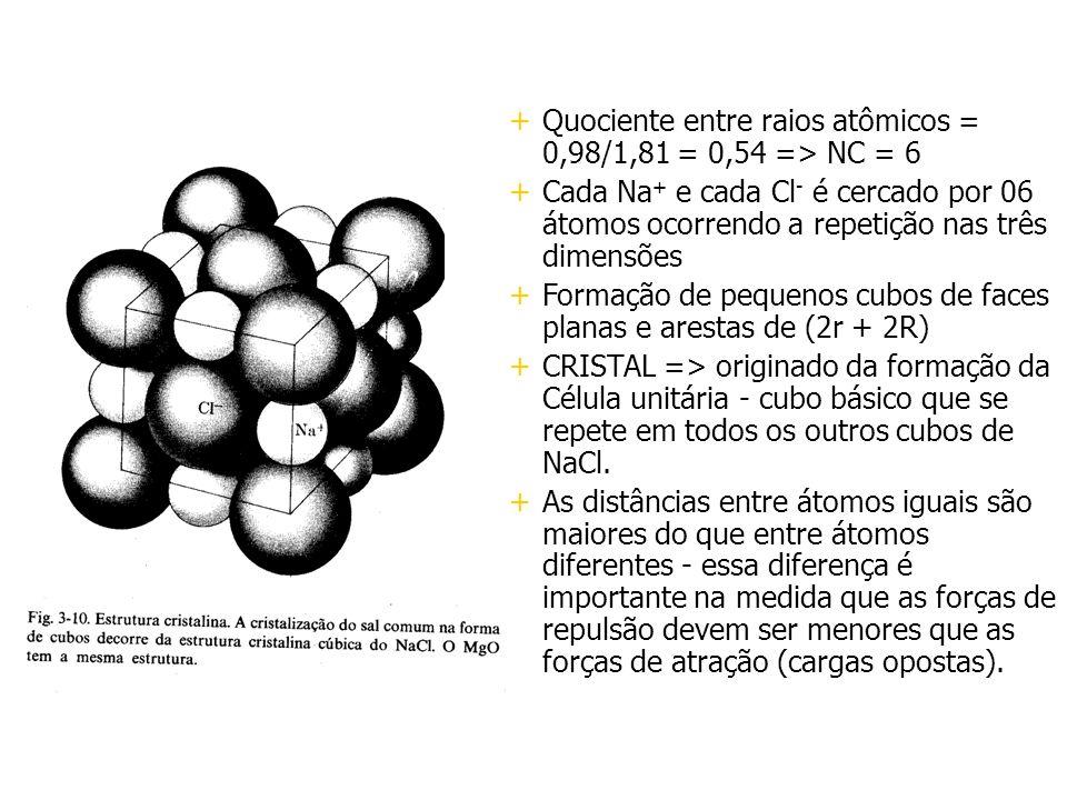 +Quociente entre raios atômicos = 0,98/1,81 = 0,54 => NC = 6 +Cada Na + e cada Cl - é cercado por 06 átomos ocorrendo a repetição nas três dimensões +