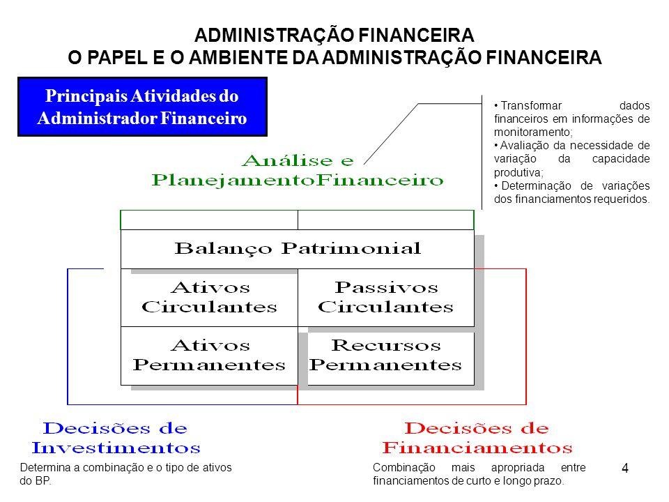 4 Transformar dados financeiros em informações de monitoramento; Avaliação da necessidade de variação da capacidade produtiva; Determinação de variaçõ