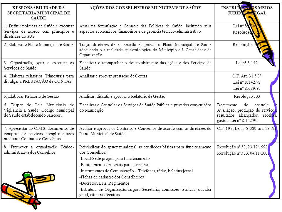 RESPONSABILIDADE DA SECRETARIA MUNICIPAL DE SAÚDE AÇÕES DOS CONSELHEIROS MUNICIPAIS DE SAÚDEINSTRUMENTOS MEIOS JURÍDICO-LEGAL 1. Definir políticas de